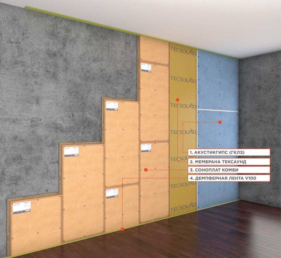 Бескаркасные материалы для звукоизоляции стен